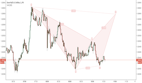 EURUSD: Bearish BAT on EURUSD