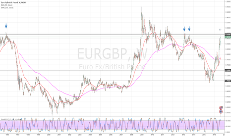 EURGBP: EURGBP Approaches Key Level Around .875
