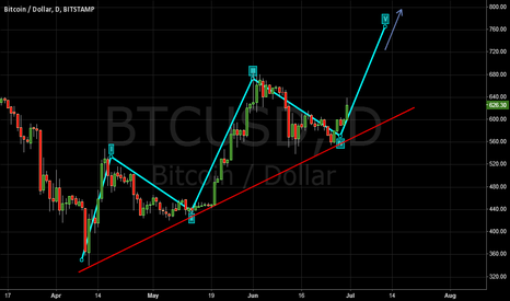 BTCUSD: Looks like 5th wave is taking formation