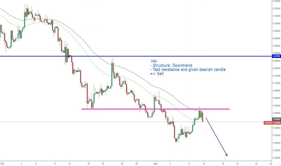 USDTRY: USDTRY, Continuous downtrend!