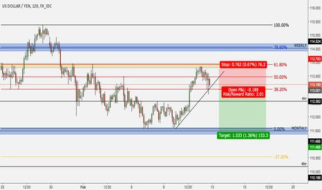 USDJPY: USD/JPY short on break of counter trendline