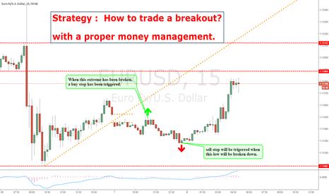 EURUSD: Trading a breakout