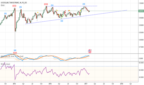 USDCHF: Possible sell