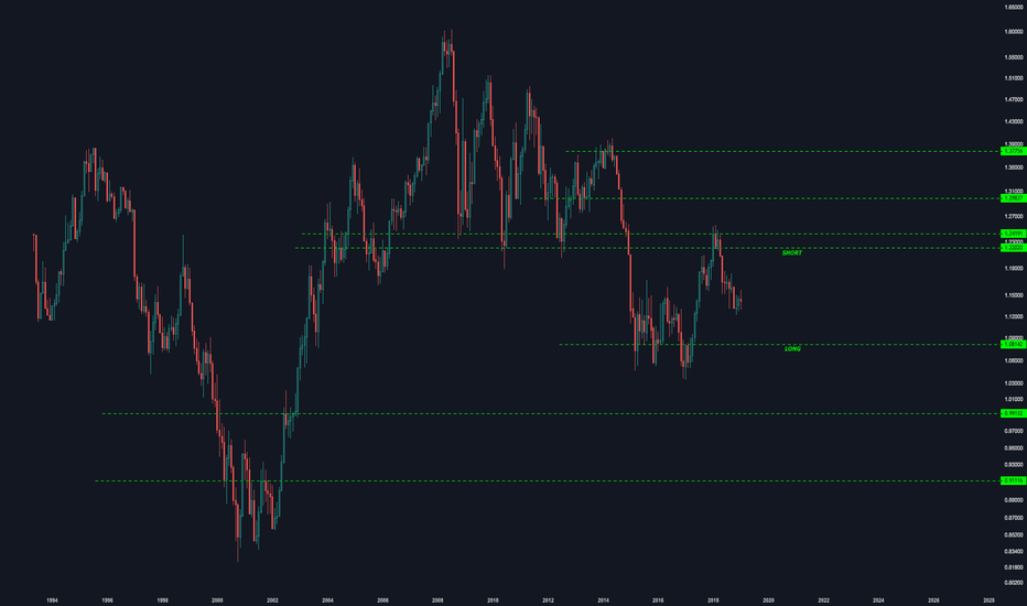 EURUSD: SOMETHING FOR ME TO CHECK BACK ON