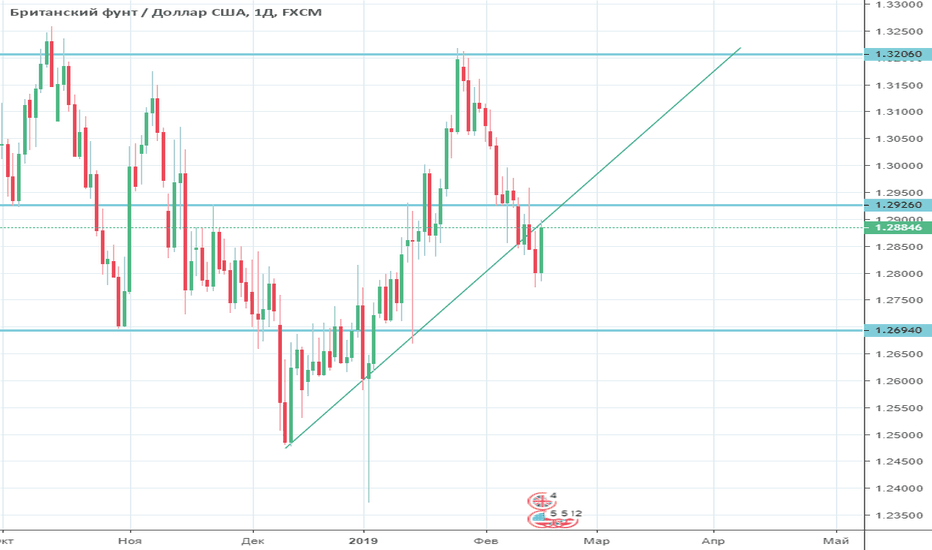 GBPUSD: Обзор GBP/USD на неделю с 18 по 22 февраля 2019 года