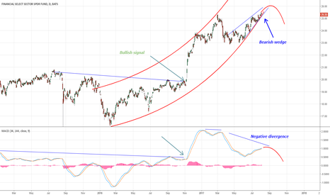 XLF: XLF shows negative divergence with bearish wedge