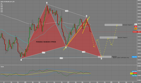 XAUUSD: Possible Bearish Cypher forming on the Weekly