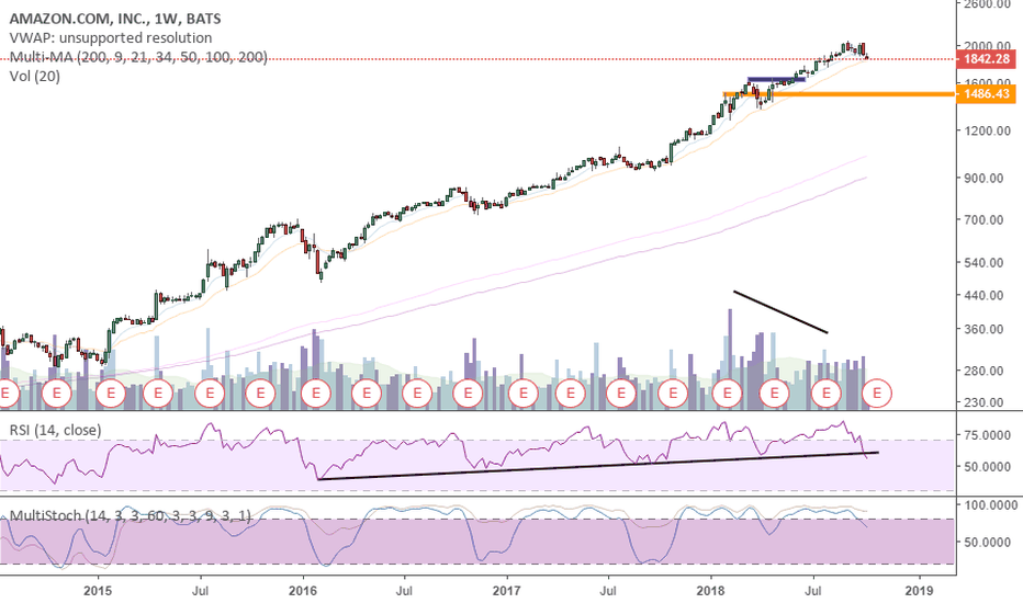 AMZN: Weekly Short - To Be Confirmed - Theoretical Idea