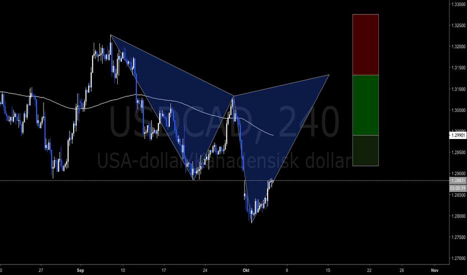 USDCAD: Potentiell Cypher