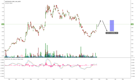 XRA: XRA: ONE MORE REJECTION AROUND 1,07$ LEVEL?