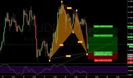 AUDUSD: AUDUSD Long Bat, Good RR
