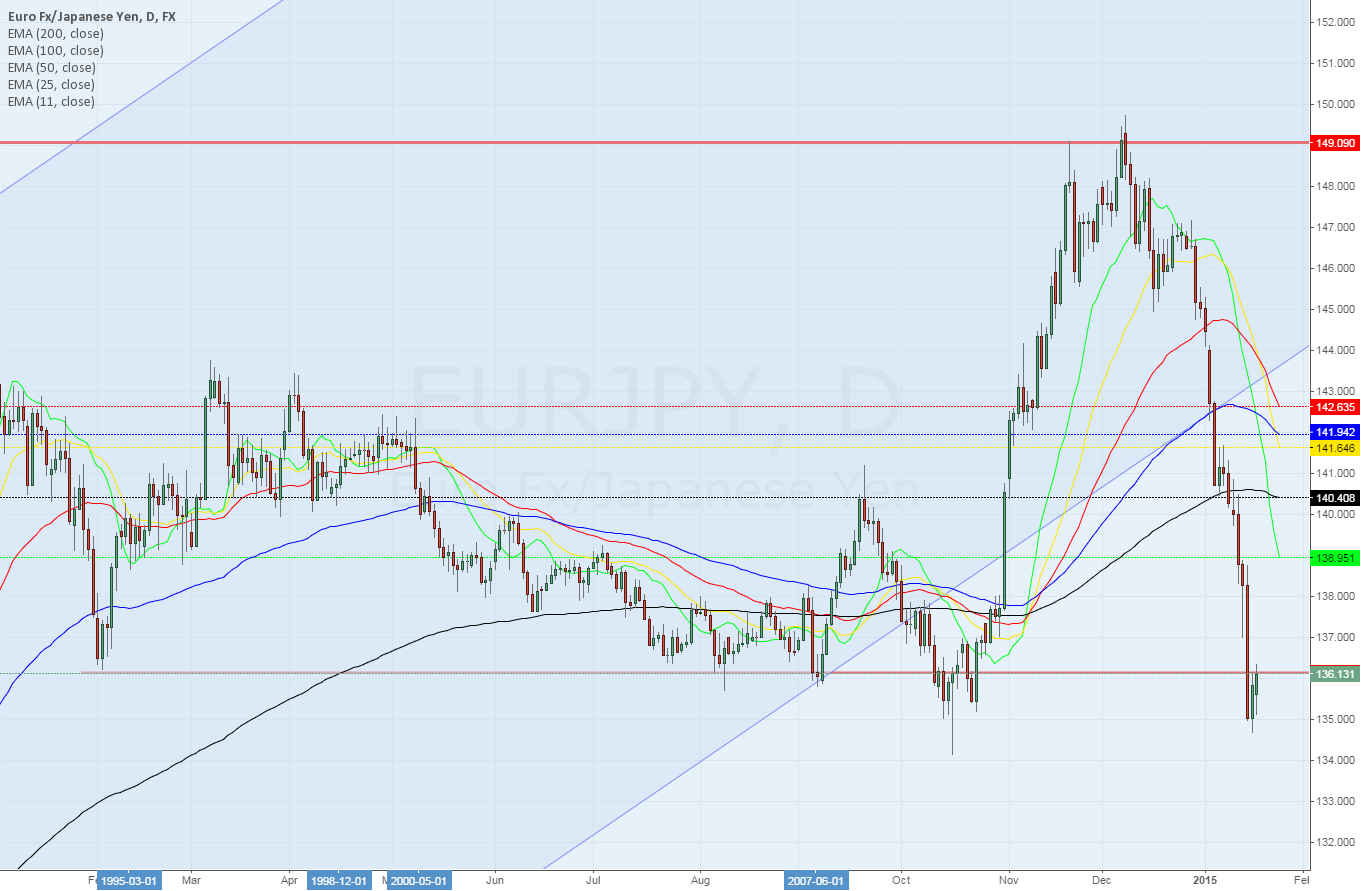 EURJPY daily ~