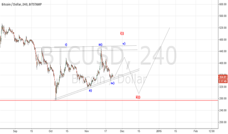 BTCUSD: Leading Diagonal in wave two