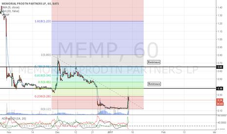 MEMP: Prime for a break out.