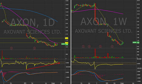 AXON: $AXON Daily&Weekly Chart.  Squeeze in arrivo? #Charts #Trading