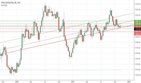 GOLD: Gold's weekly outlook: Nov 13-17