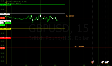 GBPUSD: Short gbpusd third entry