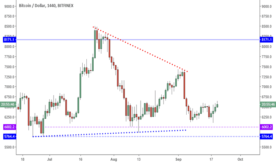 BTCUSD: BTCUSD: The Break Out? Or Just More Noise?