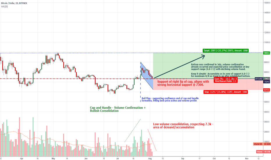 BTCUSD: KEEP IT SIMPLE!- ACCUMULATE IN KEY SUPPORT RANGE (7.0-7.3)