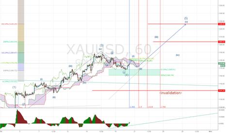 XAUUSD: Gold - Expectingg Wave 4 into Wave 5