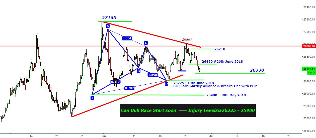 Bank Nifty - Can Bull Race Start Above 26225 - Feelo!