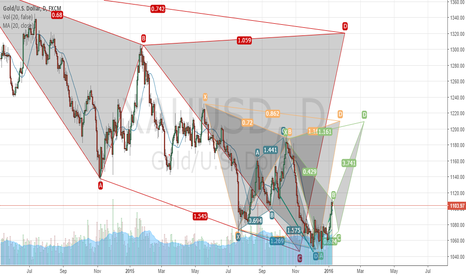 XAUUSD: Great trade opportunities