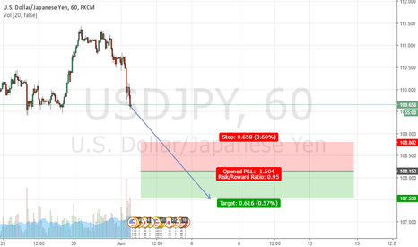 USDJPY: Sell at 108.152, Stop at 108.802, Take Profit at 107.536