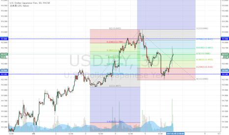 USDJPY: USD/JPY NFP発表で昨日からの下落61.8%戻し
