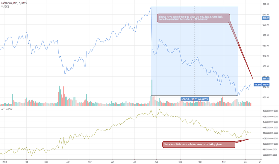 FB: FB - shares are firming, look for upside