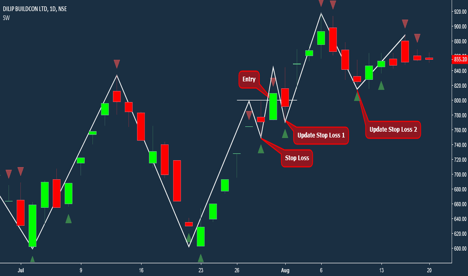 DBL: DBL Bounce Uptrend Trade