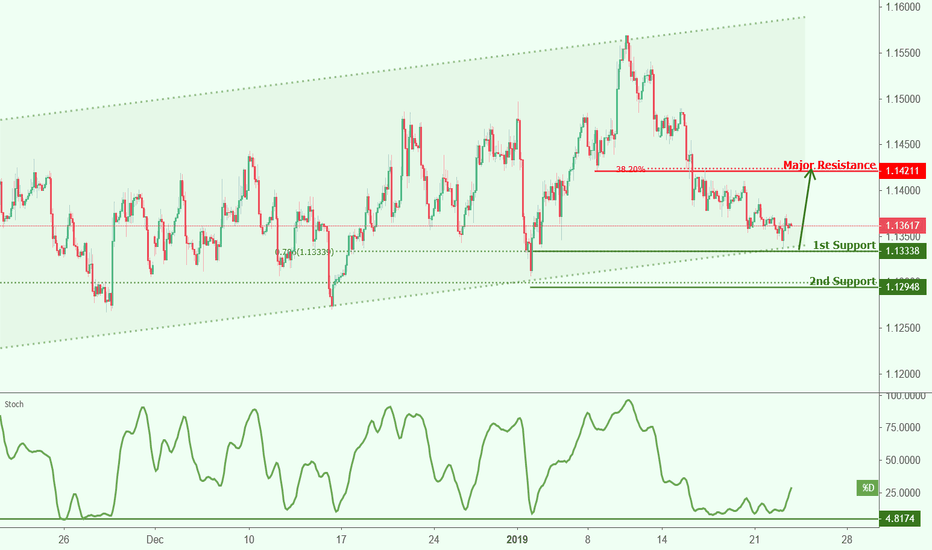 EURUSD: EURUSD approaching support, potential bounce!