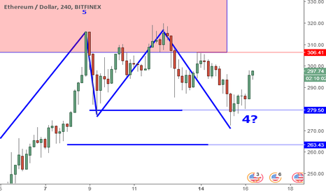 ETHUSD: ETHUSD Perspective And Levels: 279 Double Bottom And Wave 5.