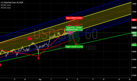 USDCHF: Long Short Required