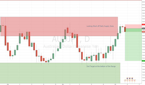 AUDJPY: AUDJPY smelling the short