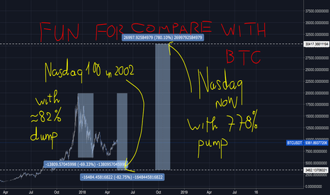 BTCUSDT: BTC for FUN and compare with other history chart of Nasdaq 100