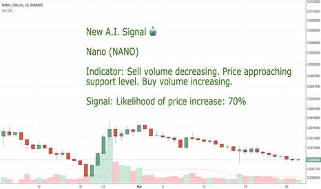 NANOBTC:  CoinLoop AI Signal: Nano (NANO) - BUY