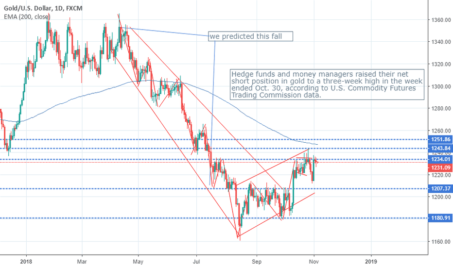 XAUUSD: LET'S MAKE IT VERY SIMPLE