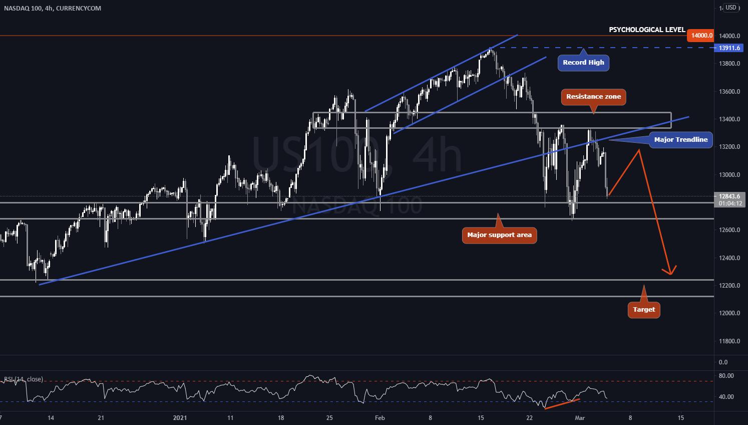NASDAQ 100 (US100) - Week 9 - Under huge bearish pressure ...
