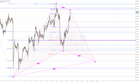 EURUSD: Alternative play if we don't break recent high