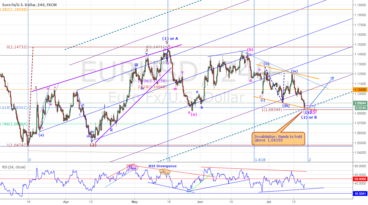 EURUSD - MIGHT BE ABOUT TO RESUME IT
