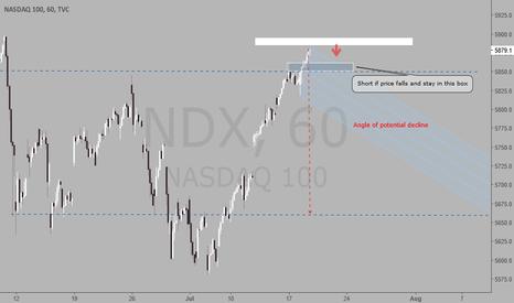 NDX: NASDAQ 100 Potential short