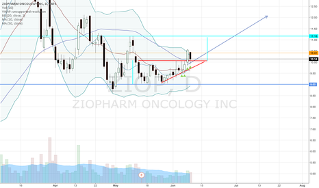 ZIOP: Ascending Triangle Price Target