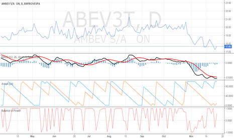 ABEV3T: Chart Distribuation