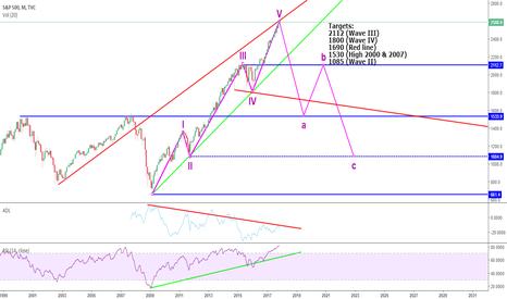 SPX: SPX Big market correction (Crisis) coming up