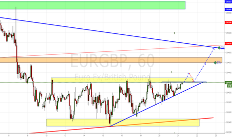 EURGBP: EURGBP BULLISH BREAK CHANNEL