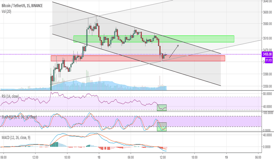 BTCUSDT: #Bitcoin in short term we can move up