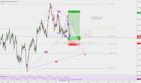 GBPJPY: Buy Daily Gartley stand by -  4H 3 Drive Buy pattern