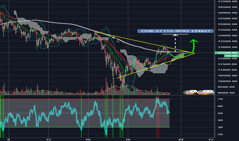 BTCUSD: Potential breakout, keep eye out