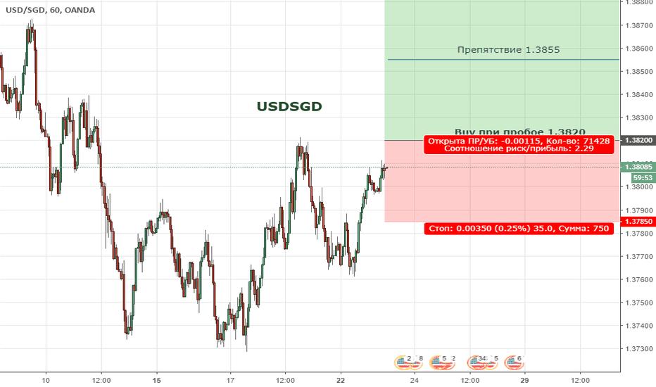 USDSGD: USDSGD. Цена формирует восходящую тенденцию