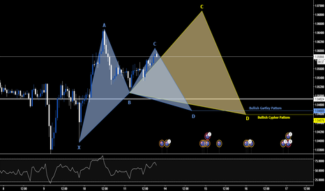 AUDNZD: AUDNZD - LONG - Potential Cypher or Gartley Pattern